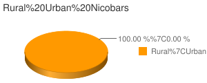 Nicobars census population